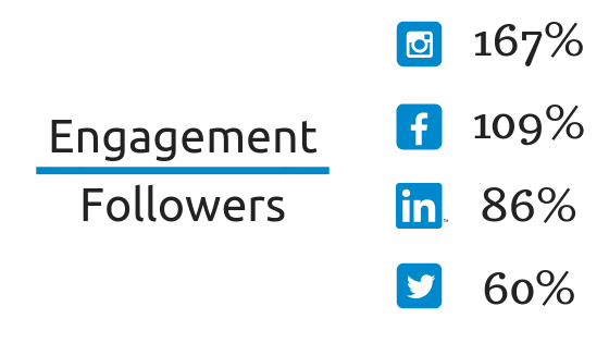 How Community Managers Engage and Manage Communities