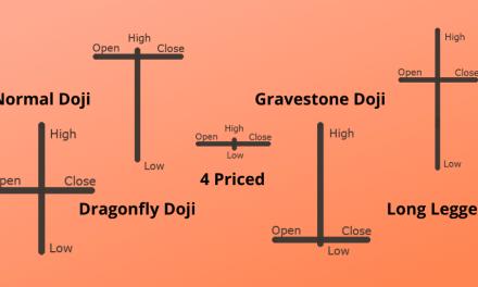 Doji Candlestick – Everything to Know About DOJI